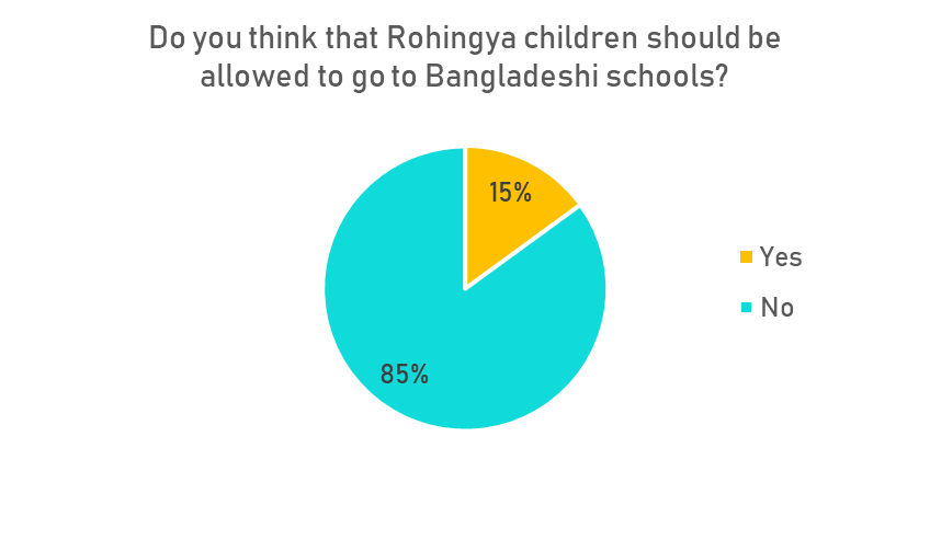 The Rohingya Amongst Us': Bangladeshi Perspectives on the
