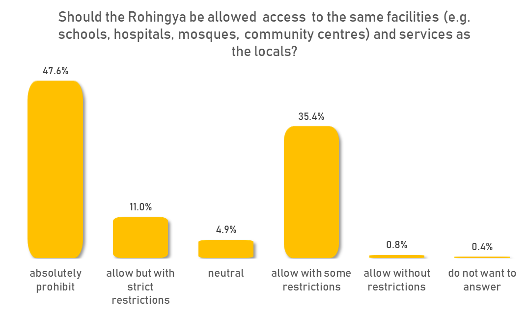 The Rohingya Amongst Us': Bangladeshi Perspectives on the