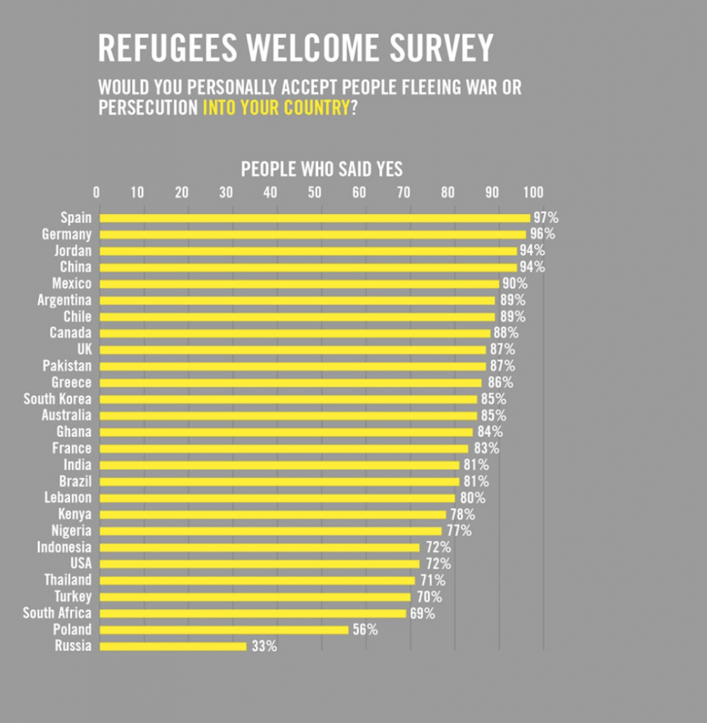 Globally, 80% of respondents would accept people fleeing war or persecution in their country. Source: Amnesty International