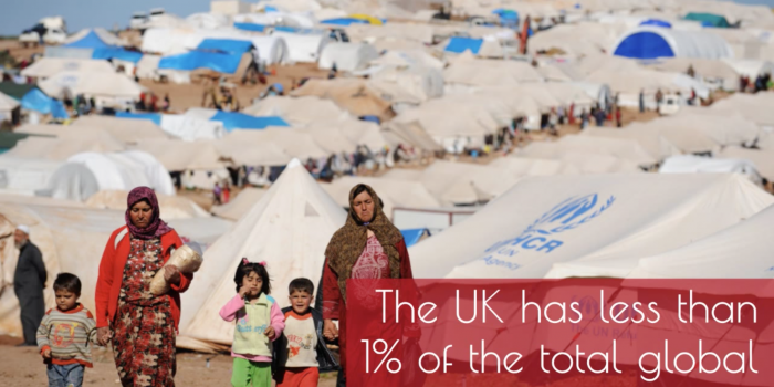 UK Has Less Than 1% of Global Refugees