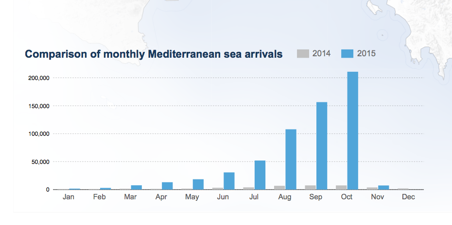 Eastern Mediterranean Route Data - Source: http://data.unhcr.org