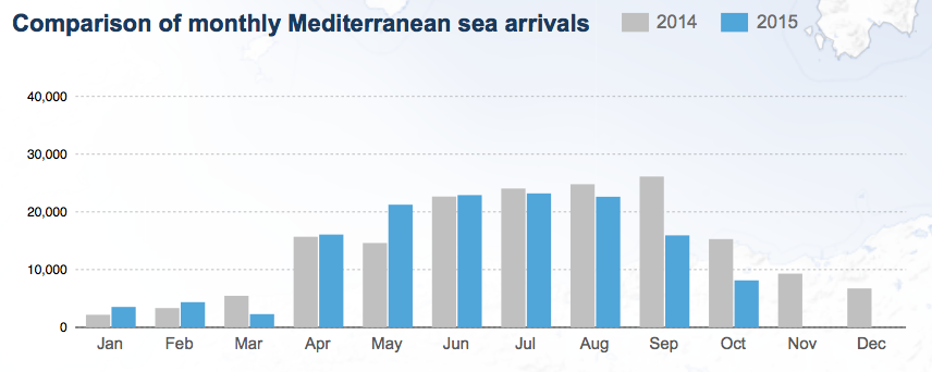 Data on Central Mediterranean Route. Source: http://data.unhcr.org