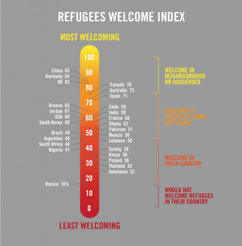 The Refugees Welcome Index ranks countries on a scale of 0 to 100, where 0 = all respondents would refuse refugees entry to the country and 100 = all respondents would accept refugees into their neighbourhood or home.