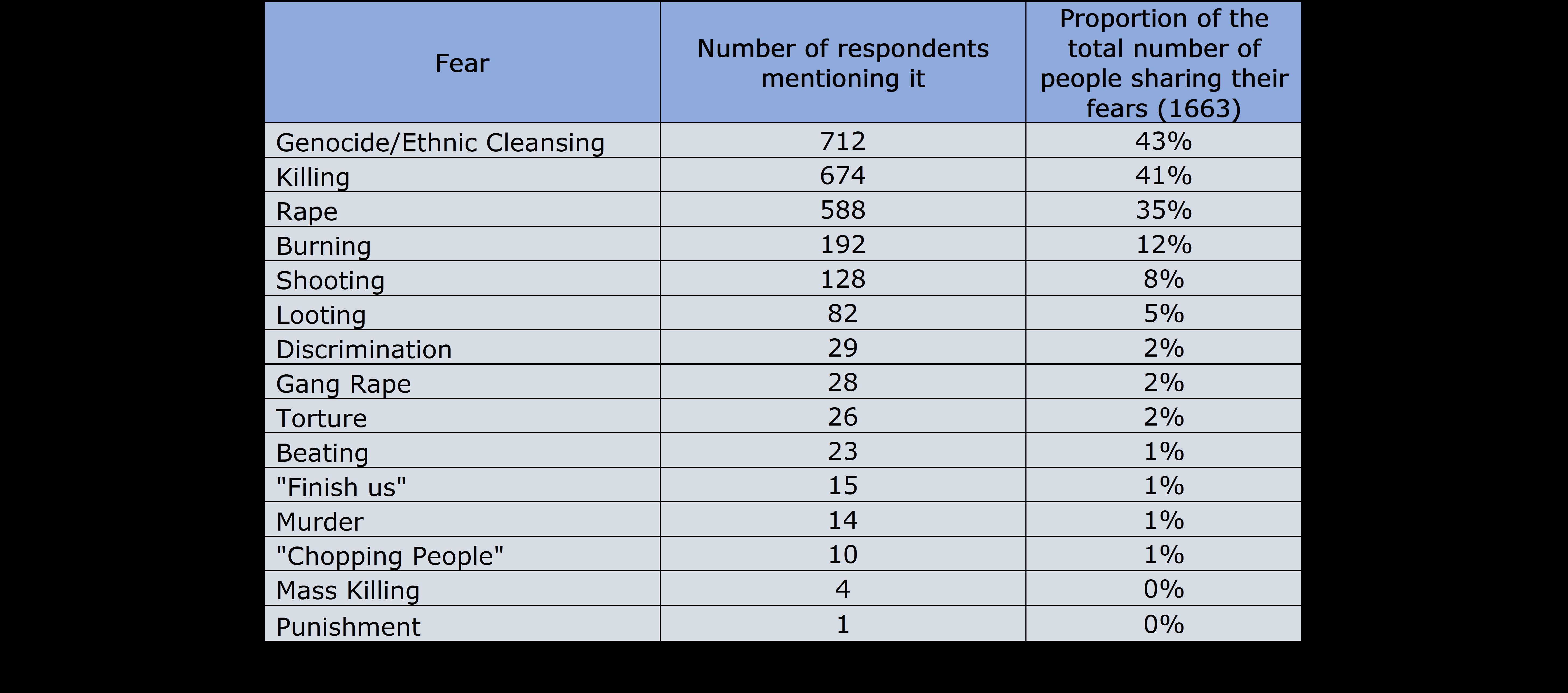Rohingya Repatriation Survey | Xchange